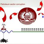 Corruption, corruption prevention and good governance in the petroleum sector