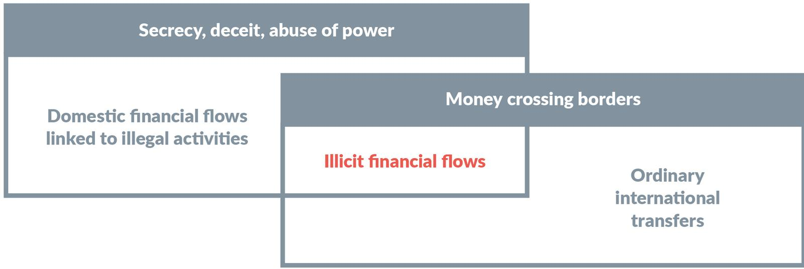 Illicit Flows and Trade Misinvoicing: Are we looking under