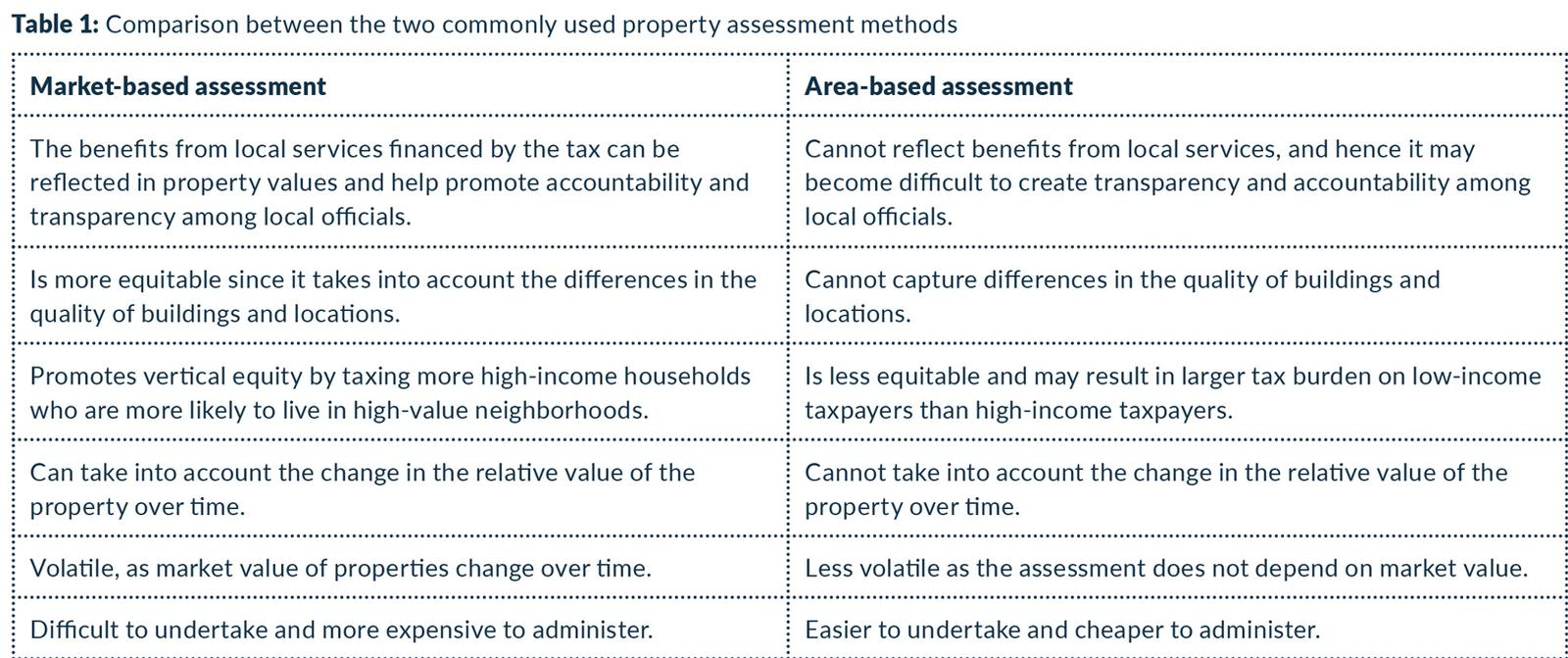 property investment tax structures in developing